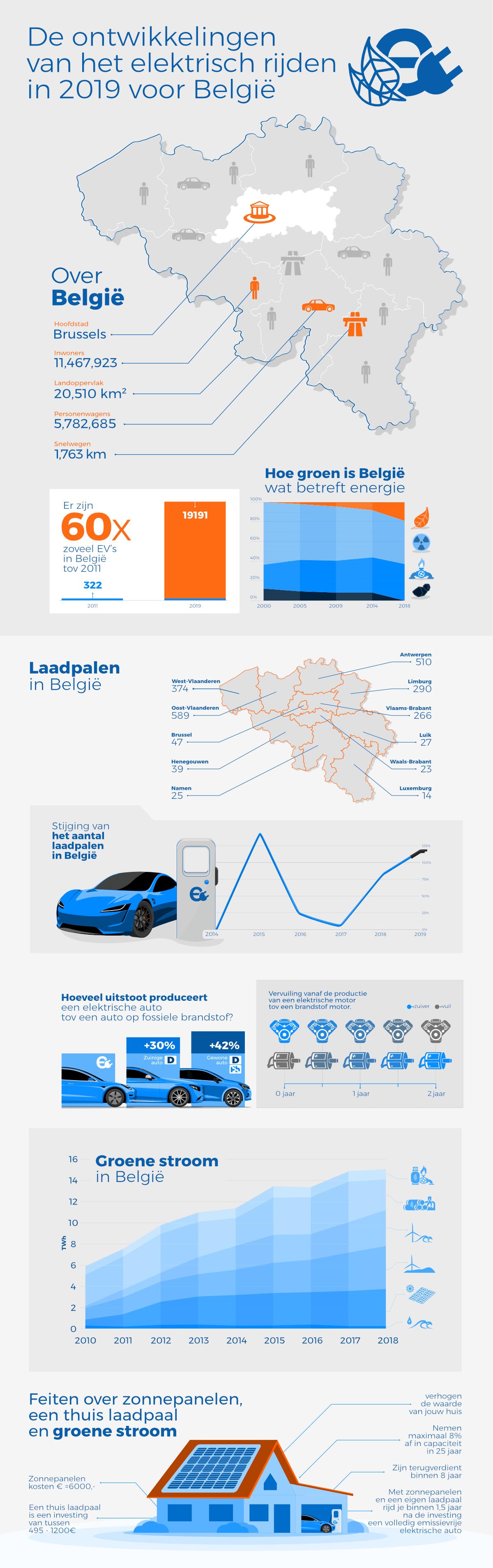 Elektrisch rijden in België in 2019. Een evolutieoverzicht
