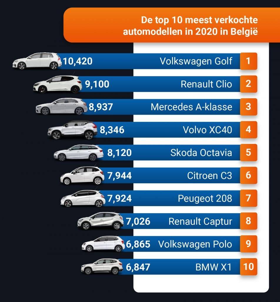 De Auto-industrie in 2020. Een terugblik.