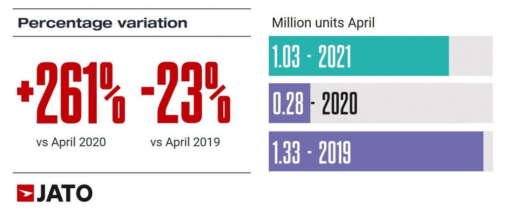 15% marktaandeel voor lage emissie voertuigen