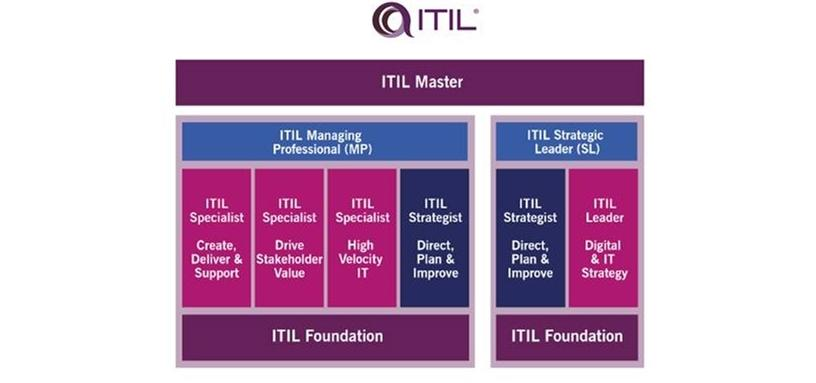 ITIL 4 - certificering