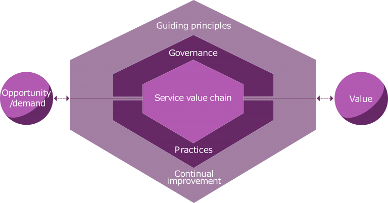 ITIL 4 - Service value system, service value chain