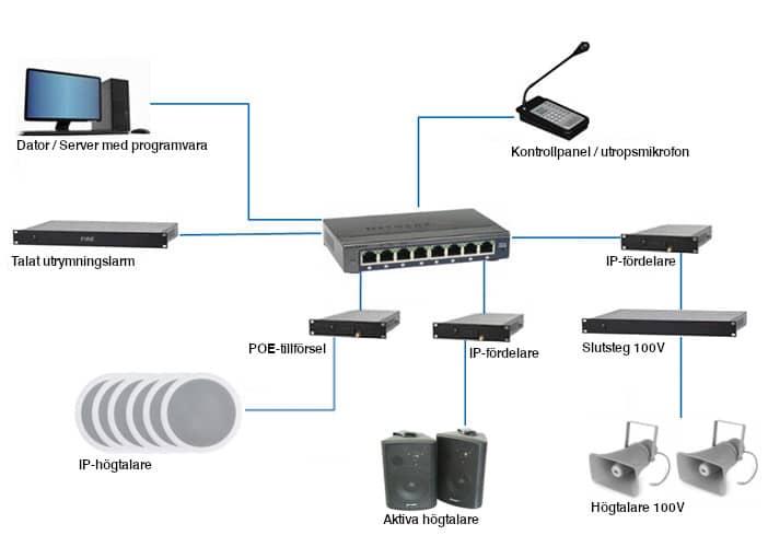 Ljudsystem via nätverk
