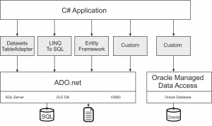 Frameworks for SQL Server