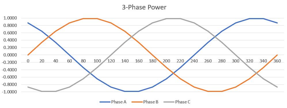 Three sines