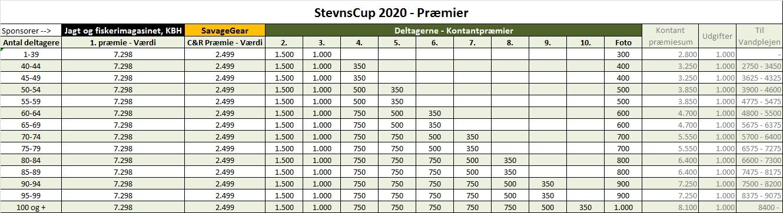 StevnsCup 2020