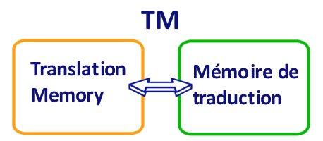 Comment garantir une traduction cohérente ? (2/2 : la TM)