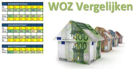 WOZ Vogelwijk 2017-2019