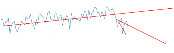 Figure 4 Extrapolation of the downward trend during a sales turning point by statistical forecasting techniques