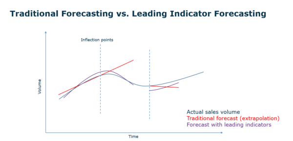 Figure 6 Statistical vs leading indicator forecasting