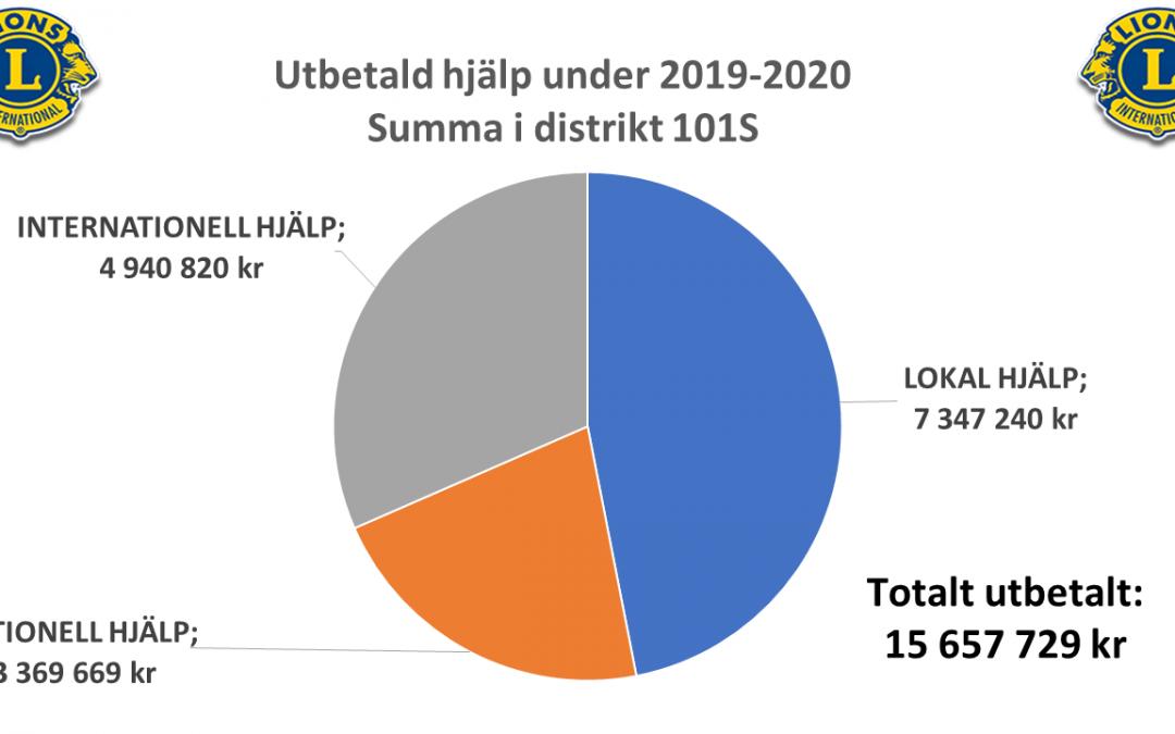 Utbetald hjälp från klubbarna i distrikt 101S under 2019-2020