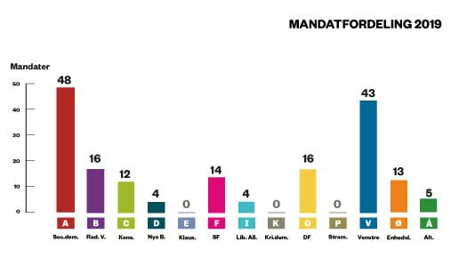 Valg_infografik_mandat