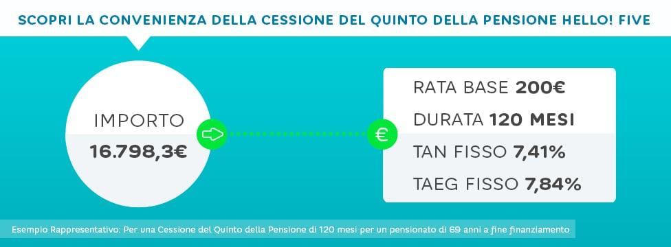 cessione-del-quinto-hello-bank-pensione-esempio Cessione del quinto Hello Bank: vantaggi e svantaggi