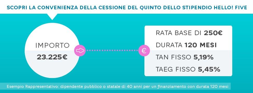 esempio-cessione-del-quinto-hello-bank Cessione del quinto Hello Bank: vantaggi e svantaggi