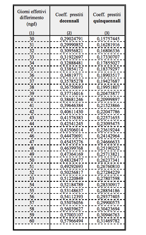 Schermata-2017-12-18-alle-14.20.37 Prestito decennale Inpdap tabelle 2019 e 2020: tassi e calcolo