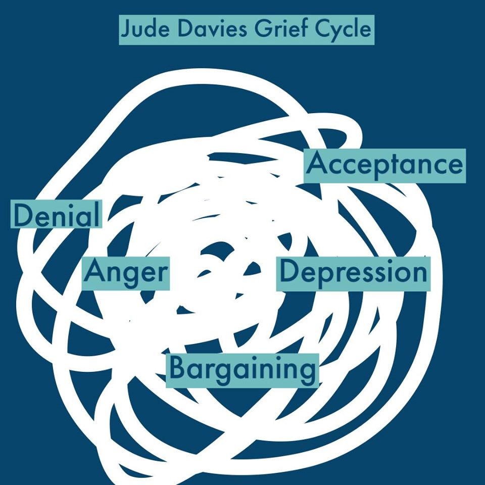 stages of the grief cycle but laid out in a messy way to show grief after miscarriage