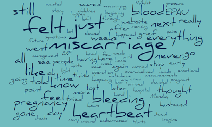 a word cloud showing lots of words about miscarriage