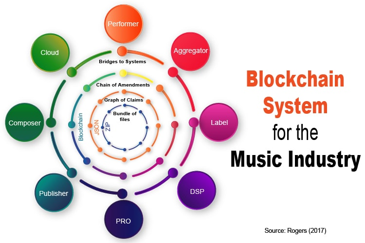Blockchain Cryptocurrency the solution of the music industry?