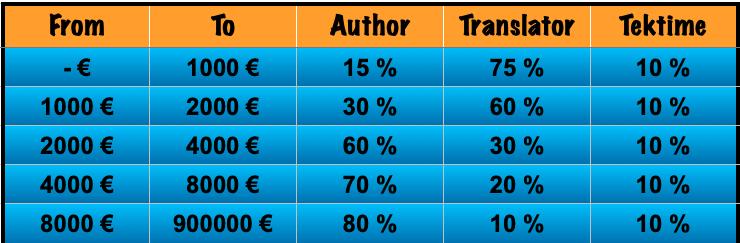 Tjen provision på oversættelse af bøger