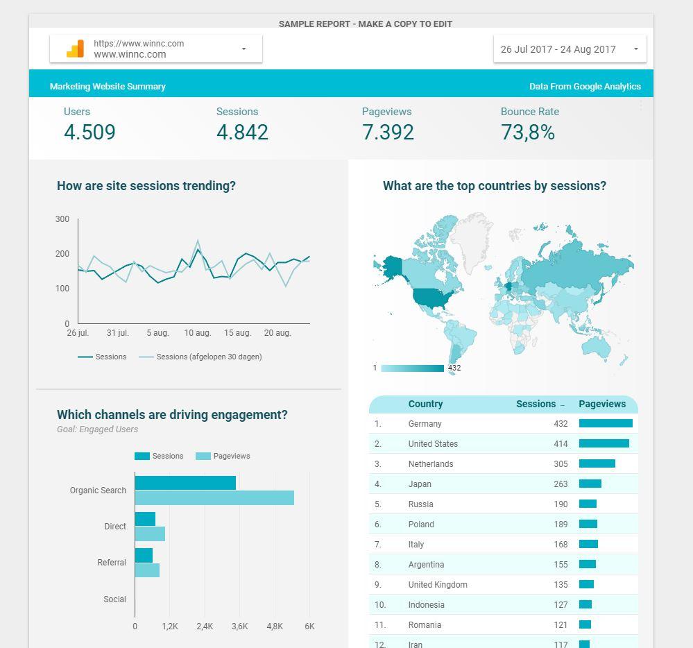 Google Data Studio maakt dynamisch rapporten maken makkelijk
