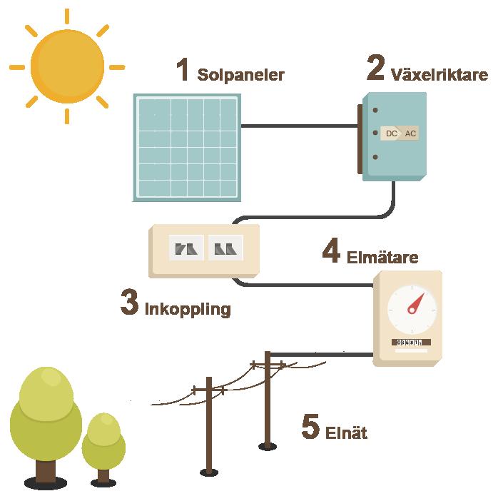 Bild pa paneltaket solpaneler vaxelriktare inkoppling elmatare elnat
