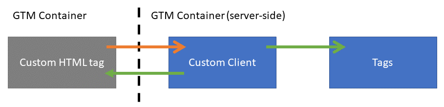 Illustration of planned communication between GTM client-side and server-side