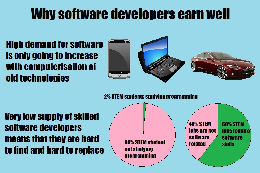 Why software developers earn more than average