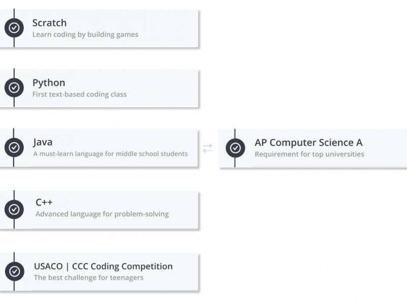 5 Best Programming Languages To Prepare Your Kids For Coding