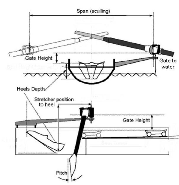 Where to measure a single scull rigging