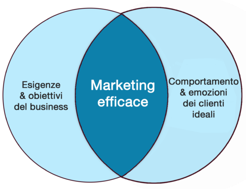 marketing-efficace-basato-su-business-e-cliente-ideale-Servizi-di-Marketing-Servizi-di-Marketing-e-Comunicazione-Servizi-di-Marketing-per-Aziende-Servizi-di-Web-Marketing-Agenzia-di-Marketing-Digitale-Agenzie-di-Marketing-Digitale-Agenzia-di-Digital-Marketing-Agenzie-di-Digital-Marketing-Servizi-di-Marketing-Digitale-Servizi-di-Digital-Marketing-Servizio-di-Marketing-Prezzi-Servizi-di-Marketing-Italia-Servizi-di-Marketing-Roma-Servizi-di-Marketing-Milano-Servizi-di-Digital-Marketing-Roma-Servizi-di-Digital-Marketing-Milano-Marketing-per-Psicologi-Marketing-per-Ristoranti-Marketing-per-Parrucchieri-Maketing-per-Hotel-Marketing-per-Dentisti-Marketing-per-Artisti-Marketing-per-il-turismo-Marketing-per-Fotografi-Marketing-Digitale-per-Ristoranti-Marketing-Digitale-per-Hotel-Digital-Marketing-per-lo-sport-Digital-Marketing-per-Ristoranti-Digital-Marketing-per-Architetti-Digital-Marketing-per-Principianti-Digital-Marketing-per-il-Turismo-Digital-Marketing-per-la-Ristorazione-Strategie-di-Marketing-per-Servizi-Marketing-per-Società-di-Servizi-Servizi-di-Digital-Marketing-per-Italia-Servizi-di-Digital-Marketing-per-Italiani-Agenzia-di-Branding-Agenzia-di-Personal-Branding-Agenzia-di-Comunicazione-Branding-Branding-per-Aziende-Personal-Branding-per-l'Azienda-Personal-Branding-per-il-Manager-Personal-Branding-per-Imprenditori-Logo-Personalizzato-Logo-per-B&B-Logo-per-YouTube-Logo-per-Centro-Estetico-Logo-per-Instagram-Logo-per-Team-Logo-per-Canale-YouTube-Sito-Internet-Costo-Sito-Internet-Fai-da-Te-Agenzia-Web-Marketing-Agenzia-Web-Milano-Agenzia-Web-Roma-Agenzia-Web-Marketing-Milano-Agenzia-Web-Marketing-Padova-Agenzia-Web-Marketing-Torino-Agenzia-Web-Design-Agenzia-Web-Verona-Manutenzione-Sito-Web-Manutenzione-Sito-Web-Costo-Manutenzione-Ordinaria-Sito-Web-Costi-Manutenzione-Sito-Web-Manutenzione-di-un-Sito-Web-Preventivo-Manutenzione-Sito-Web-Costo-Manutenzione-Sito-Internet-Creazione-di-Sito-Internet-Creazione-di-un-Sito-Internet-Creazione-Sito-Internet-Creazione-Sito-Internet-Costo-Creazione-Sito-Internet-Professionale-Creazione-Sito-Internet-Contabilizzazione-Costi-Creazione-Sito-Internet-Consulenza-Marketing-Consulenza-Marketing-e-Comunicazione-Consulenza-Marketing-Costo-Consulenza-Marketing-Online-Consulenza-Marketing-Roma-Consulenza-Marketing-Digitale-Consulenza-Marketing-Milano-Consulenza-Marketing-per-Aziende-Consulenza-Marketing-Strategico-Consulenza-di-Digital-Marketing-Consulenza-di-Marketing-Consulenza-di-Marketing-Strategico-Quanto-Costa-una-Consulenza-di-Marketing-Società-di-Consulenza-di-Marketing-Aziende-di-Consulenza-di-Marketing-Società-di-Consulenza-di-Marketing-Milano-Consulente-di-Marketing-Digitale-Marketing-Reti-Sociali-Reti-Sociali-Marketing-Reti-Social-Marketing-Reti-Social-Marketing-Italia-Social-Media-Agenzia-Social-Media-Agenzia-Comunicazione-Social-Media-Agenzia-Milano-Social-Media-Agenzia-Pubblicitaria-Agenzia-Social-Media-Italia-Social-Media-Manager-Agenzia-Social-Media-Marketing-Agenzia-Immobiliare-Agenzia-Social-Media-Marketing-Milano-Agenzia-Social-Media-Marketing-Roma-Agenzia-Social-Media-Marketing-Prezzi