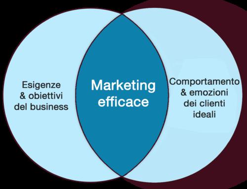 marketing-efficace-basato-su-business-e-cliente-ideale-Servizi-di-Marketing-Servizi-di-Marketing-e-Comunicazione-Servizi-di-Marketing-per-Aziende-Servizi-di-Web-Marketing-Agenzia-di-Marketing-Digitale-Agenzie-di-Marketing-Digitale-Agenzia-di-Digital-Marketing-Agenzie-di-Digital-Marketing-Servizi-di-Marketing-Digitale-Servizi-di-Digital-Marketing-Servizio-di-Marketing-Prezzi-Servizi-di-Marketing-Italia-Servizi-di-Marketing-Roma-Servizi-di-Marketing-Milano-Servizi-di-Digital-Marketing-Roma-Servizi-di-Digital-Marketing-Milano-Marketing-per-Psicologi-Marketing-per-Ristoranti-Marketing-per-Parrucchieri-Maketing-per-Hotel-Marketing-per-Dentisti-Marketing-per-Artisti-Marketing-per-il-turismo-Marketing-per-Fotografi-Marketing-Digitale-per-Ristoranti-Marketing-Digitale-per-Hotel-Digital-Marketing-per-lo-sport-Digital-Marketing-per-Ristoranti-Digital-Marketing-per-Architetti-Digital-Marketing-per-Principianti-Digital-Marketing-per-il-Turismo-Digital-Marketing-per-la-Ristorazione-Strategie-di-Marketing-per-Servizi-Marketing-per-Società-di-Servizi-Servizi-di-Digital-Marketing-per-Italia-Servizi-di-Digital-Marketing-per-Italiani-Agenzia-di-Branding-Agenzia-di-Personal-Branding-Agenzia-di-Comunicazione-Branding-Branding-per-Aziende-Personal-Branding-per-l'Azienda-Personal-Branding-per-il-Manager-Personal-Branding-per-Imprenditori-Logo-Personalizzato-Logo-per-B&B-Logo-per-YouTube-Logo-per-Centro-Estetico-Logo-per-Instagram-Logo-per-Team-Logo-per-Canale-YouTube-Sito-Internet-Costo-Sito-Internet-Fai-da-Te-Agenzia-Web-Marketing-Agenzia-Web-Milano-Agenzia-Web-Roma-Agenzia-Web-Marketing-Milano-Agenzia-Web-Marketing-Padova-Agenzia-Web-Marketing-Torino-Agenzia-Web-Design-Agenzia-Web-Verona-Manutenzione-Sito-Web-Manutenzione-Sito-Web-Costo-Manutenzione-Ordinaria-Sito-Web-Costi-Manutenzione-Sito-Web-Manutenzione-di-un-Sito-Web-Preventivo-Manutenzione-Sito-Web-Costo-Manutenzione-Sito-Internet-Creazione-di-Sito-Internet-Creazione-di-un-Sito-Internet-Creazione-Sito-Internet-Creazione-Sito-Int