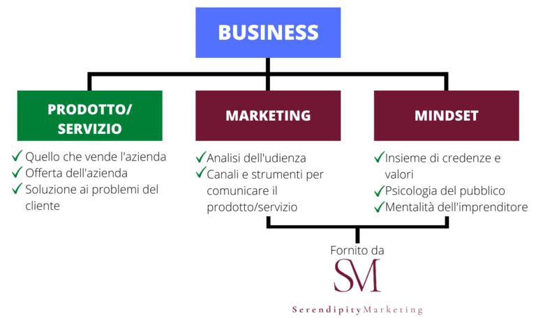 impresa-prodotto-e-servizio-marketing-e-mindset-Prodotto-e-Servizio-è-quello-che-impresa-vende-la-offerta-della-impresa-e-soluzione-al-problema-del-cliente-Marketing-è-la-analisi-del-pubblico-e-i-canali-di-comunicazione-del-prodotto-e-servizio-Mindset-è-il-insieme-di-credenze-e-valori-e-la-psicologia-del-pubblico-e-la-mentalità-del-imprenditore