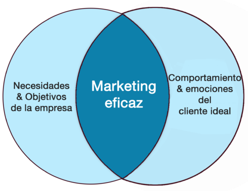 marketing-eficaz-serendipity-marketing