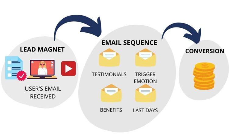Email-marketing-company-London
