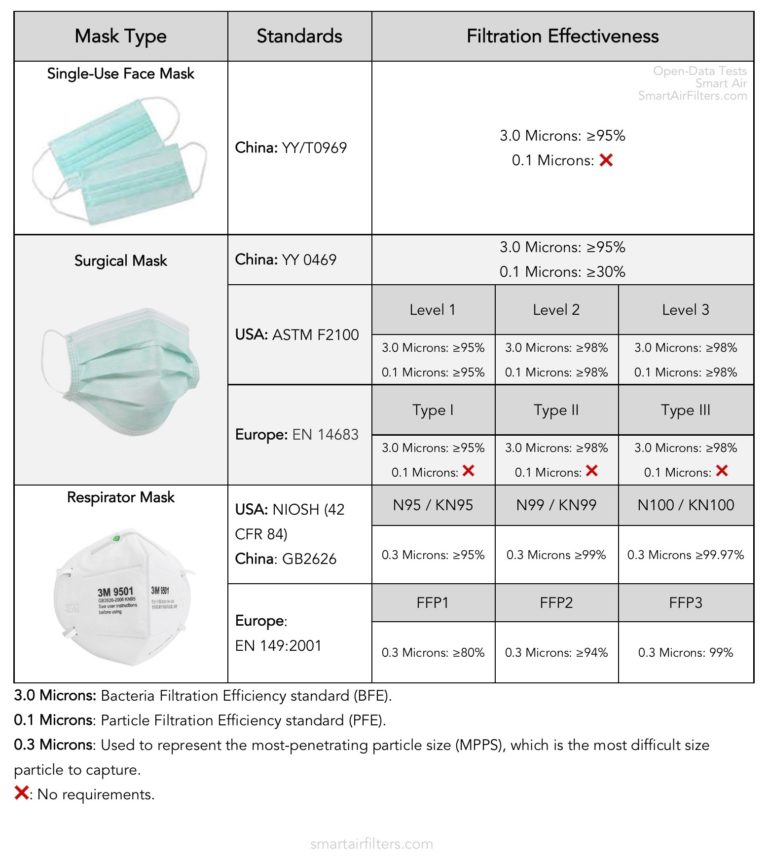 Comparison of Mask Standards, Ratings, and Filtration Effectiveness