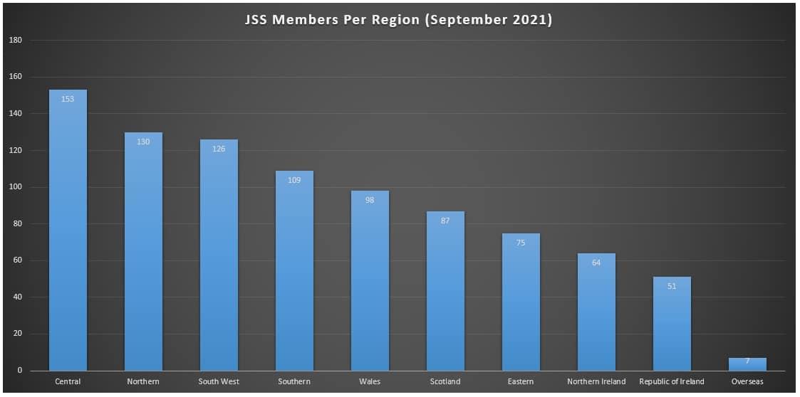 JSS members per region dark