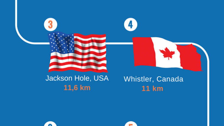 Top 10 of the longest ski runs in America