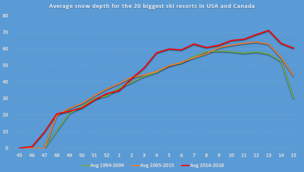 Average snow depth for the 20 biggest ski resorts in USA and Canada