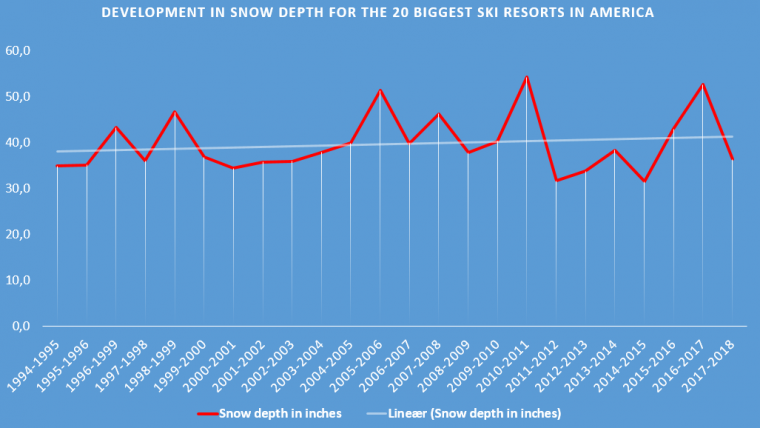 Has climate change affected the American ski resorts?
