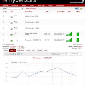mySensors Online Monitoring