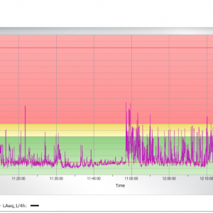 A graph from the Noise Guide Software