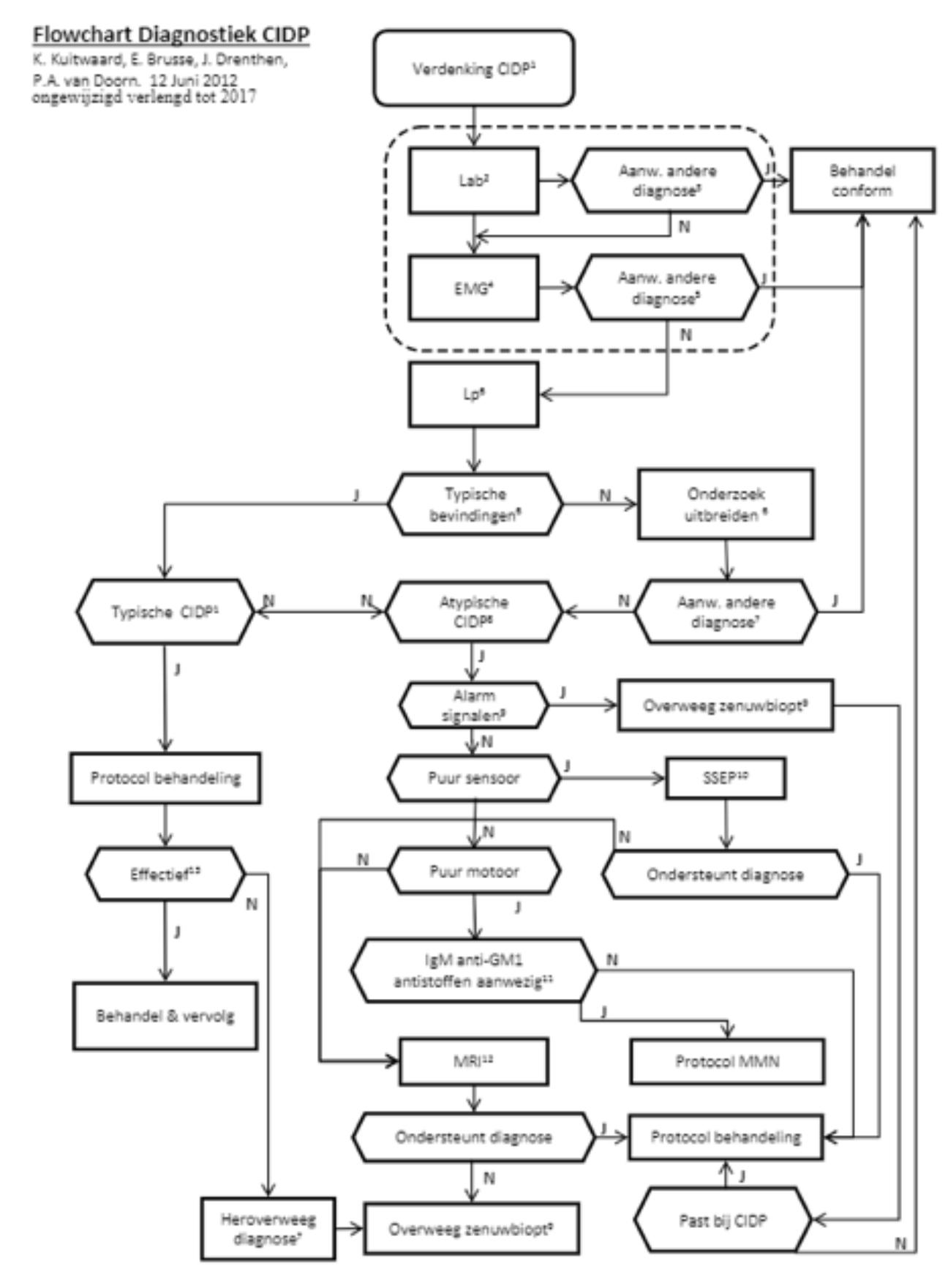 KlinischOnderzoek_SpierziektenVl Nieuwe mogelijkheden in het stellen van de diagnose CIDP