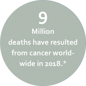 9 Million deaths have resulted from cancer worldwide in 2018. Source: World Health Organization.
