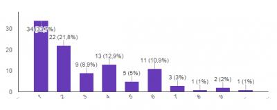 grafiek kwaliteitsbeoordeling website taalgerelateerd