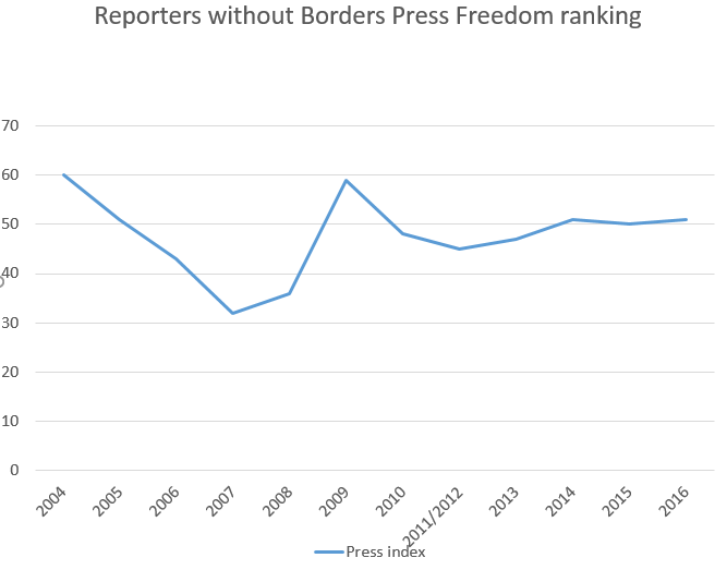 Reporter Without Border Press Freedom Ranking - 2004 - 2016