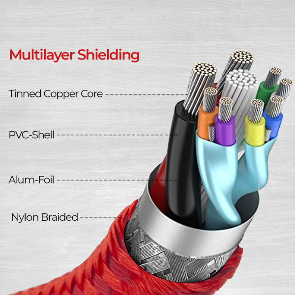 USBC Cable with multilayer shielding