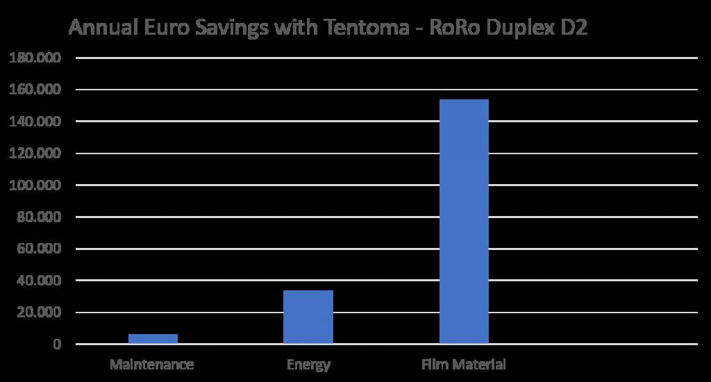 Savings with Tentoma Machines