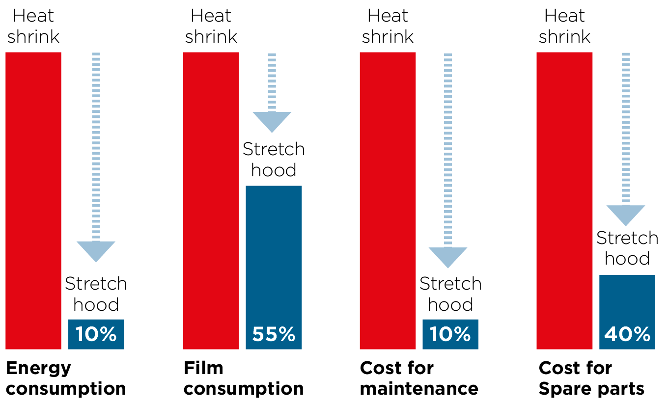 Cost saving on stretch hood packaging compared to heat shink. Savings in the figures are  based on a specific customer case.