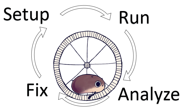 Picture of a hamster in a wheel with the text setup, run, analyze, fix with arrows between them
