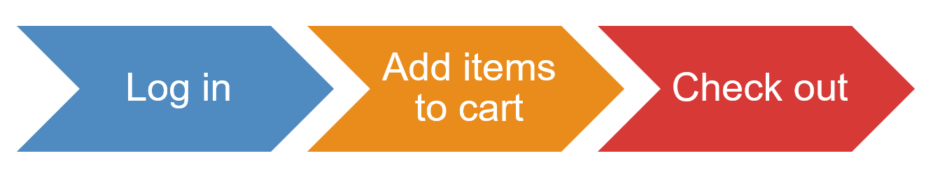 Picture of an optimized user flow with three steps: Log in, Add items to cart, check out