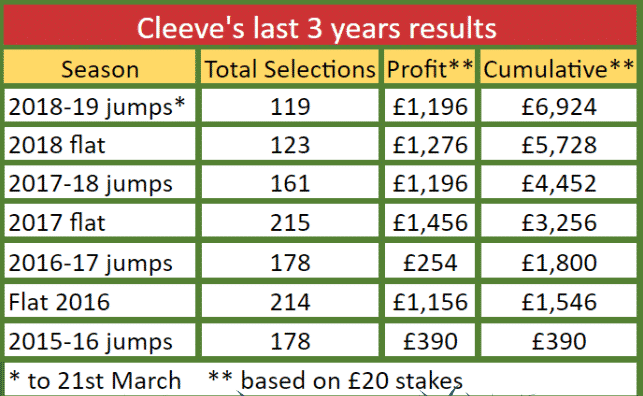 cleeve racing last 3 years results